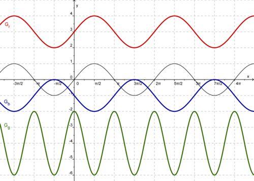 Trigonometrische Funktionen 2/Bestimmung der Funktionsgleichung aus ...