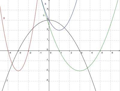 Quadratische Funktionen 2 - Aufgaben – Medienvielfalt-Wiki